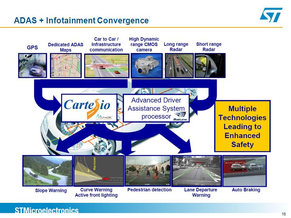 ADAS + Infotainment Convergence