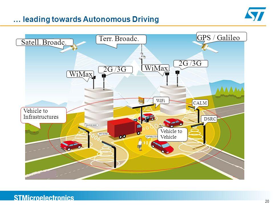 … leading towards Autonomous Driving