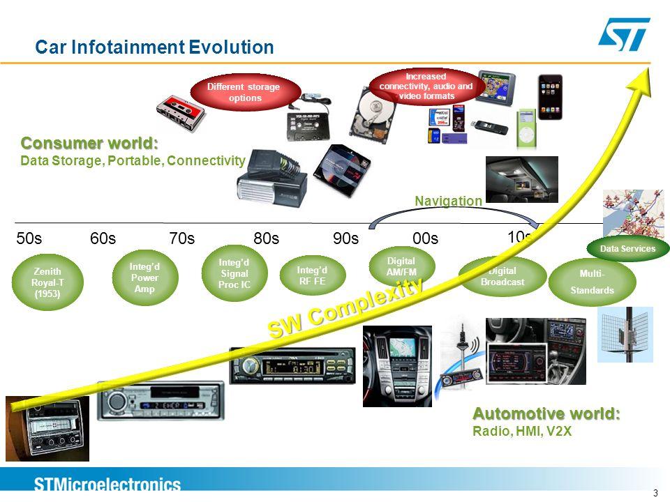 Car Infotainment Evolution