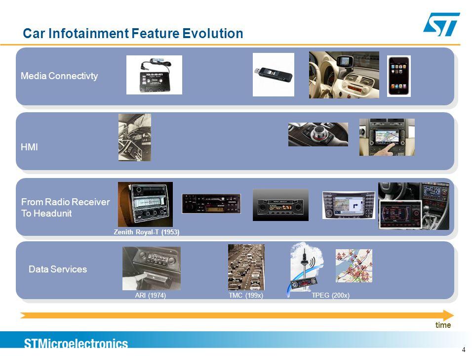 Car Infotainment Feature Evolution