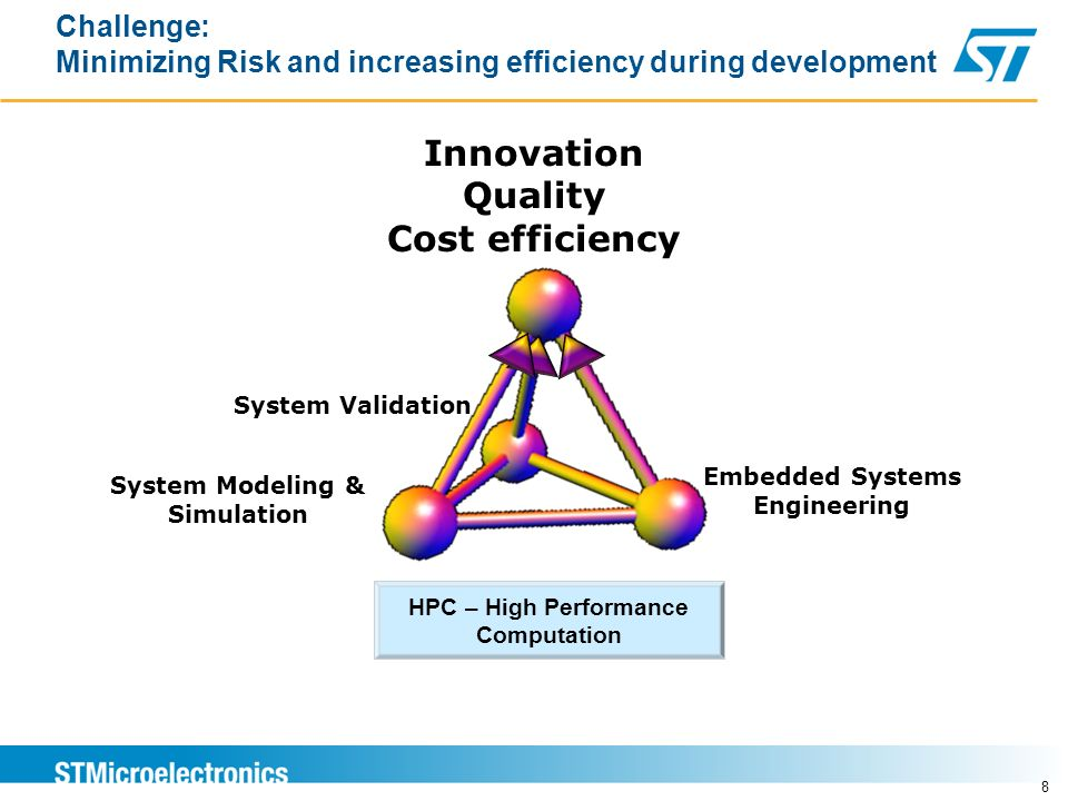 System Modeling & Simulation
