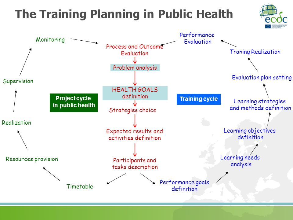 The Training Planning in Public Health
