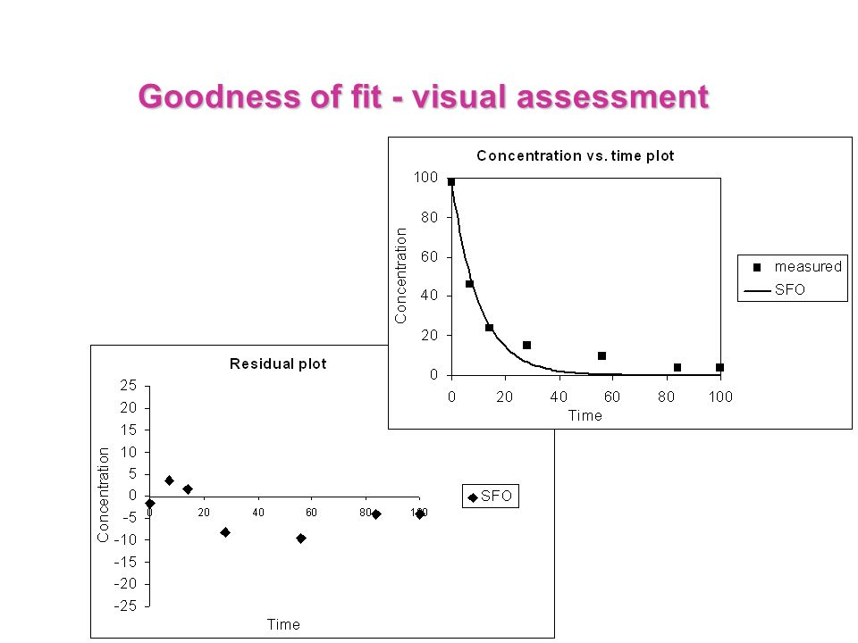 Goodness of fit - visual assessment