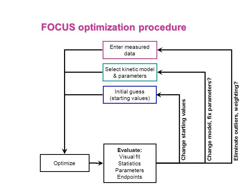 FOCUS optimization procedure