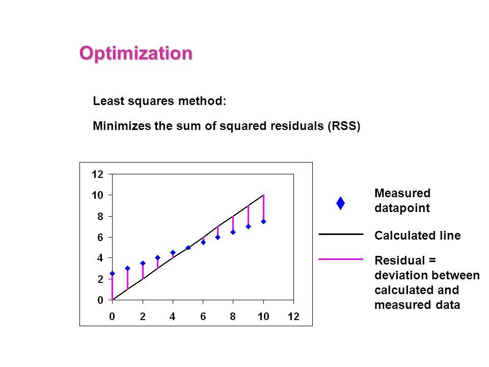 Optimization Least squares method: