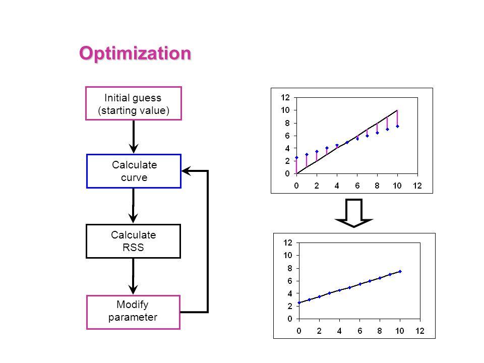 Optimization Initial guess (starting value) Calculate curve Calculate