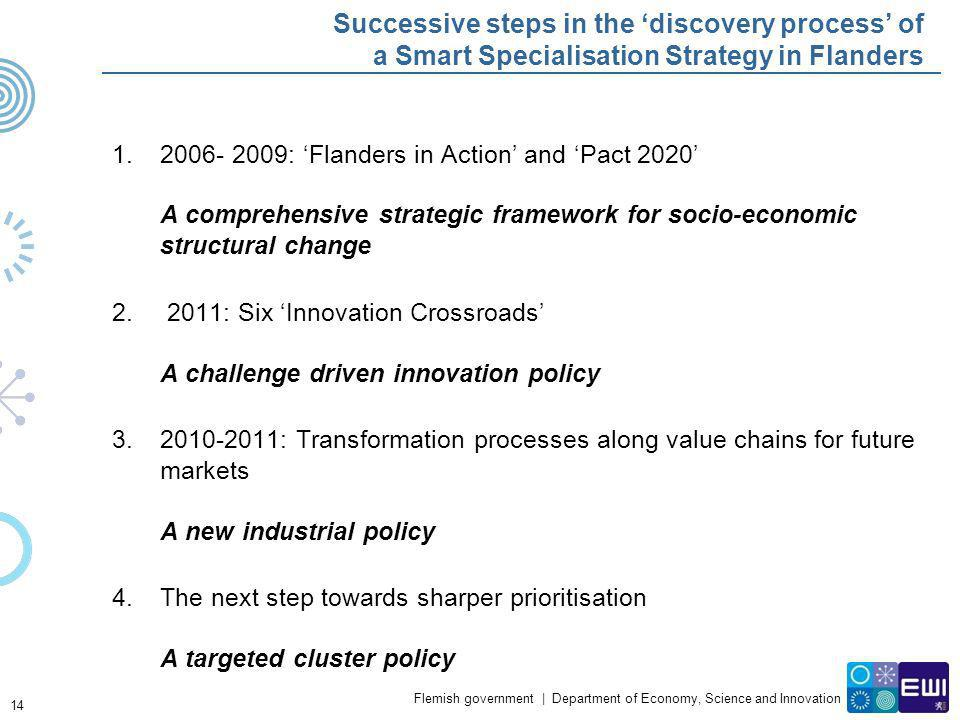 Successive steps in the 'discovery process' of a Smart Specialisation Strategy in Flanders