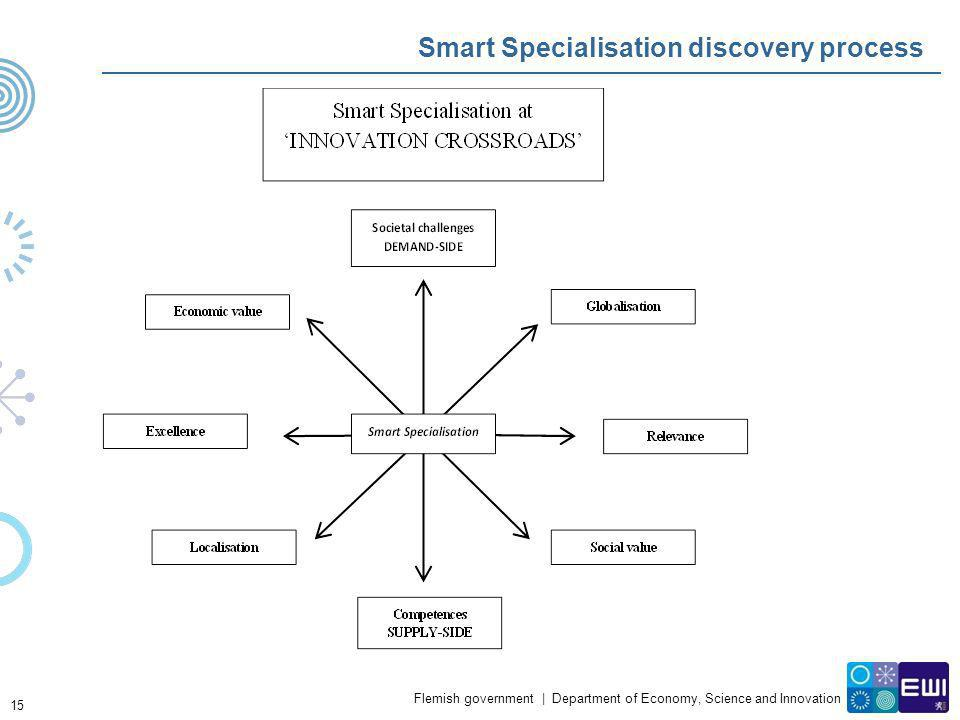 Smart Specialisation discovery process
