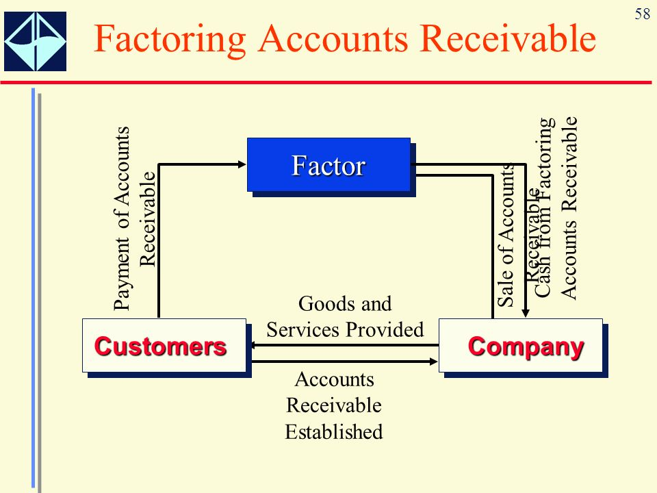 accounts receivable and extermination services revenue What is a revenue account revenues are the assets earned by a company's operations and business activities in other words, revenues include the cash or receivables received by a company for the sale of its goods or services.
