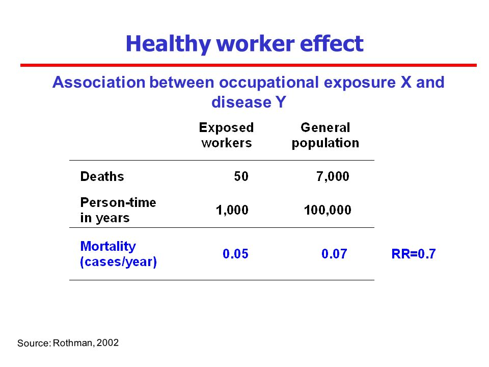 Association between occupational exposure X and disease Y