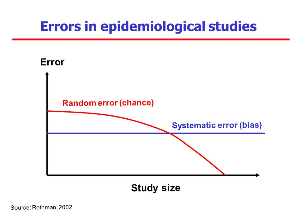 Errors in epidemiological studies