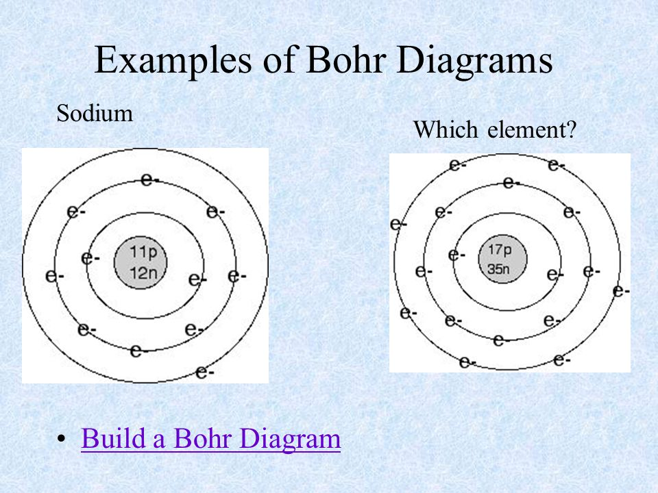 Atoms building blocks of matter ppt video online download 26 examples of bohr diagrams ccuart Images