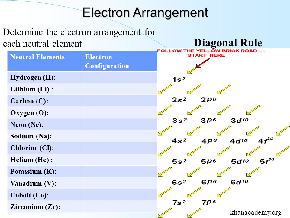 electron arragement November 04, 2013 electron arrangements in atoms (quantum mechanical model of the atom part ii.