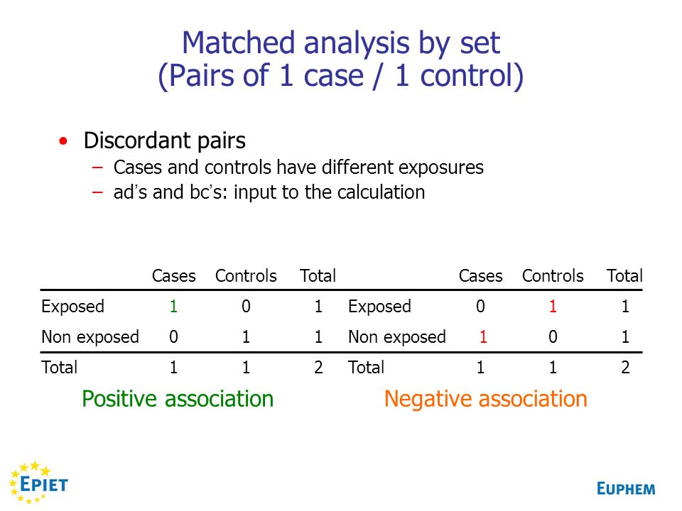 Matched analysis by set (Pairs of 1 case / 1 control)