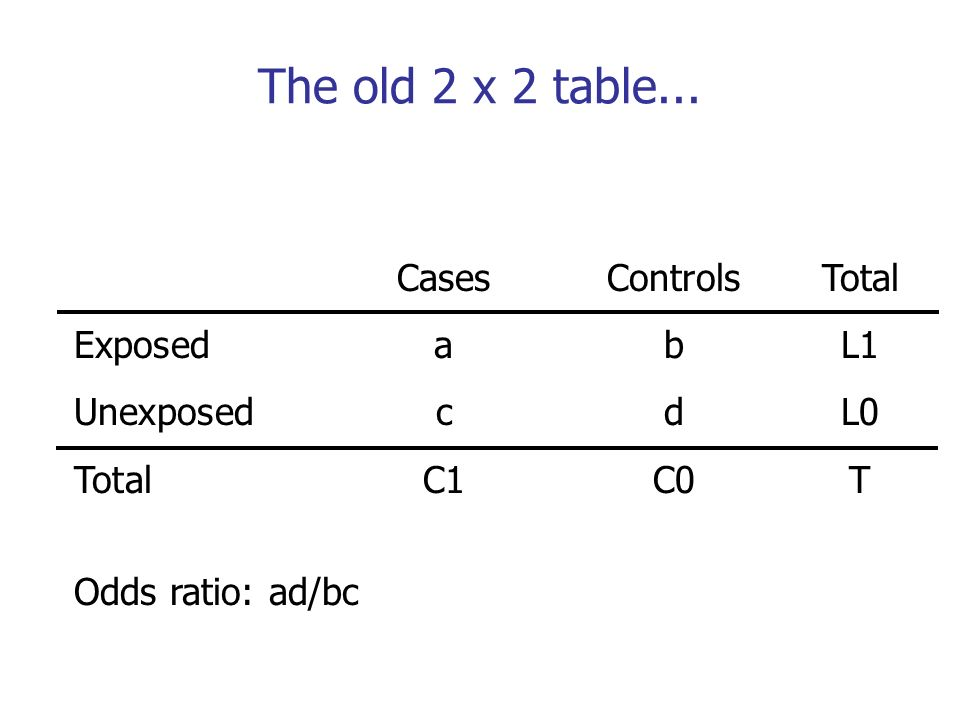 The old 2 x 2 table... Cases Controls Total Exposed a b L1