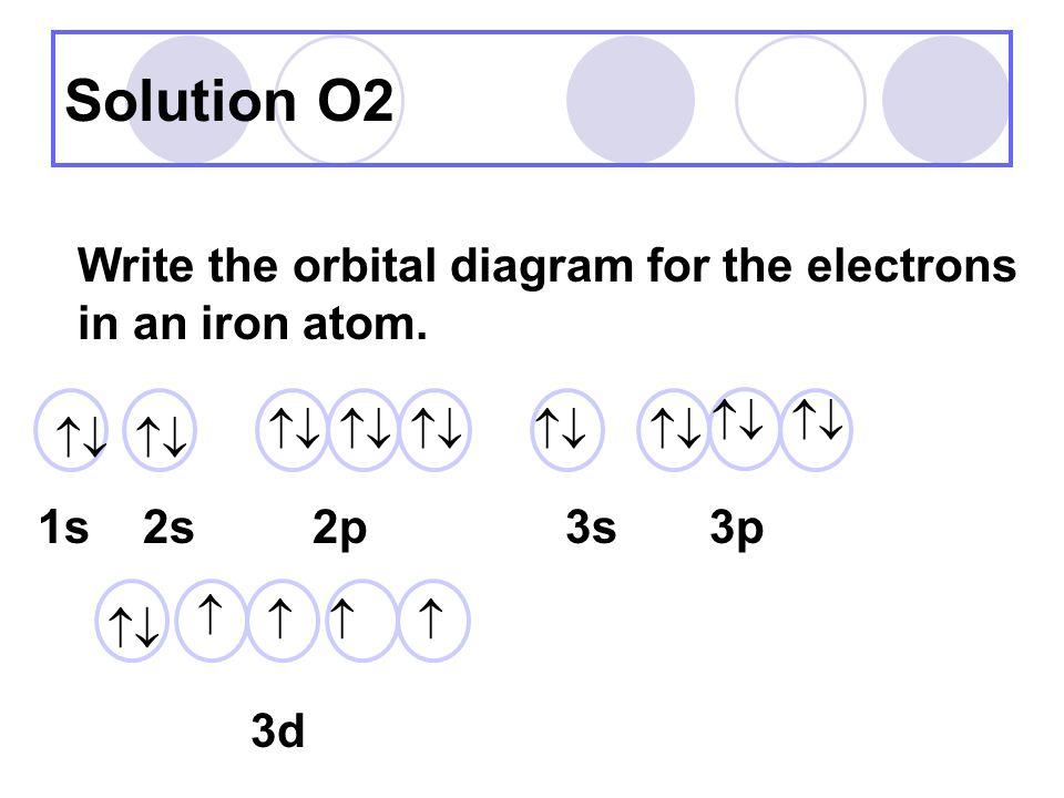Iron Orbital Diagram Iron Diagram Atom | Re...