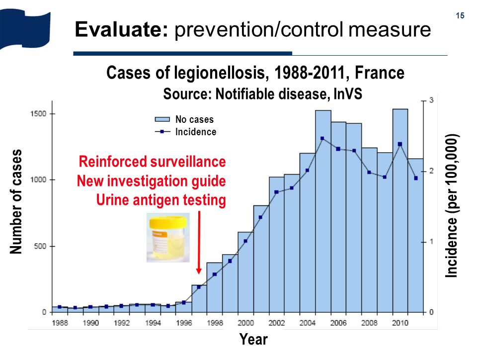 Evaluate: prevention/control measure