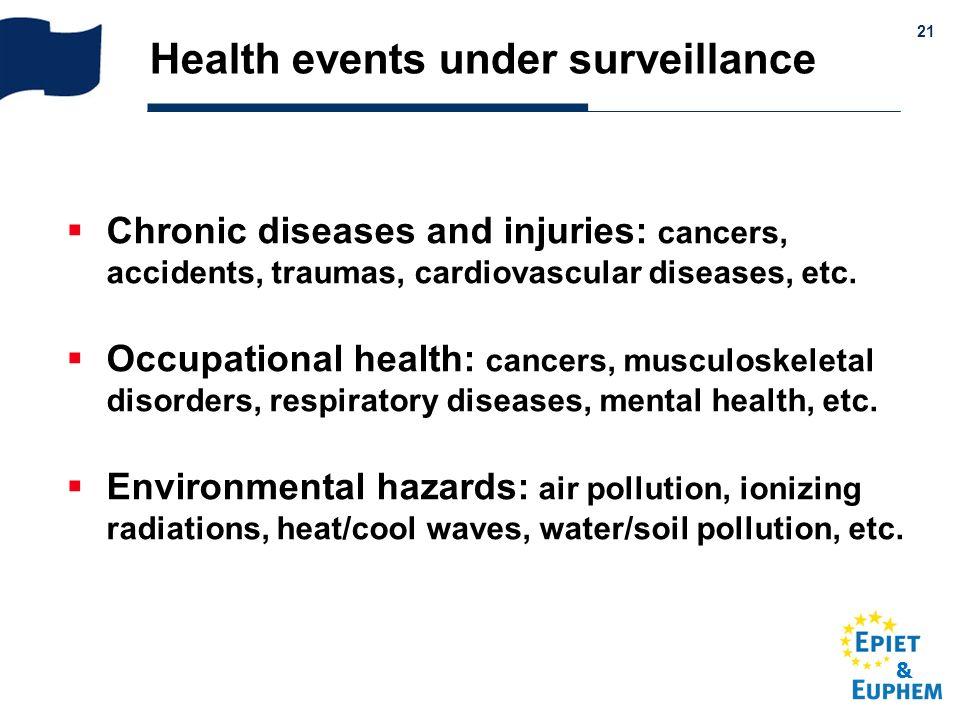 Health events under surveillance