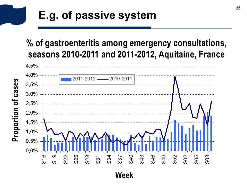 E.g. of passive system % of gastroenteritis among emergency consultations, seasons 2010-2011 and 2011-2012, Aquitaine, France.