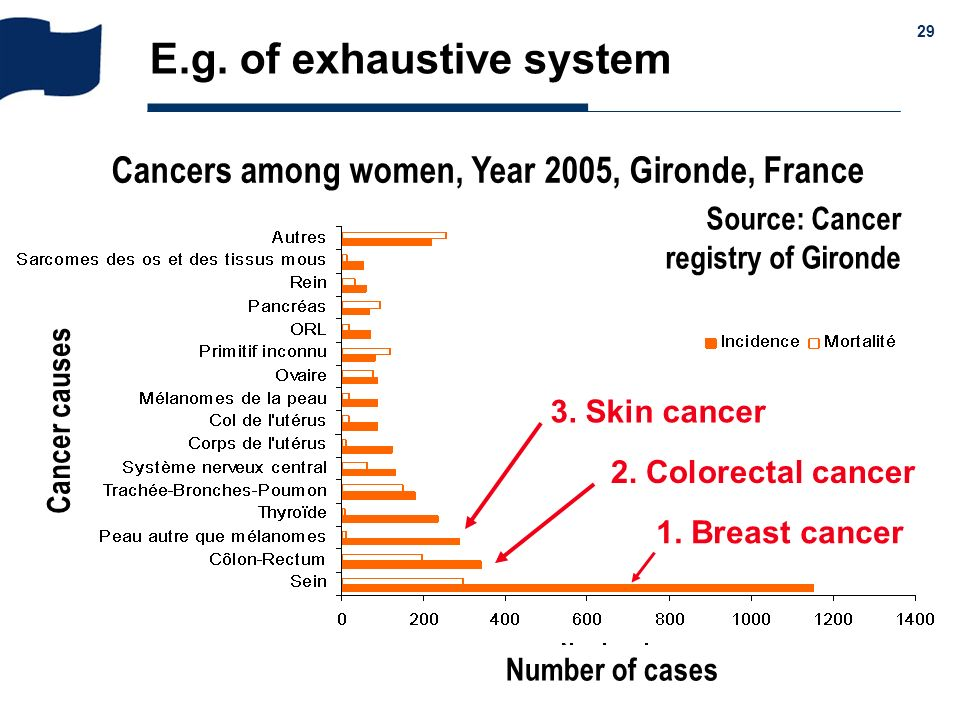Cancers among women, Year 2005, Gironde, France