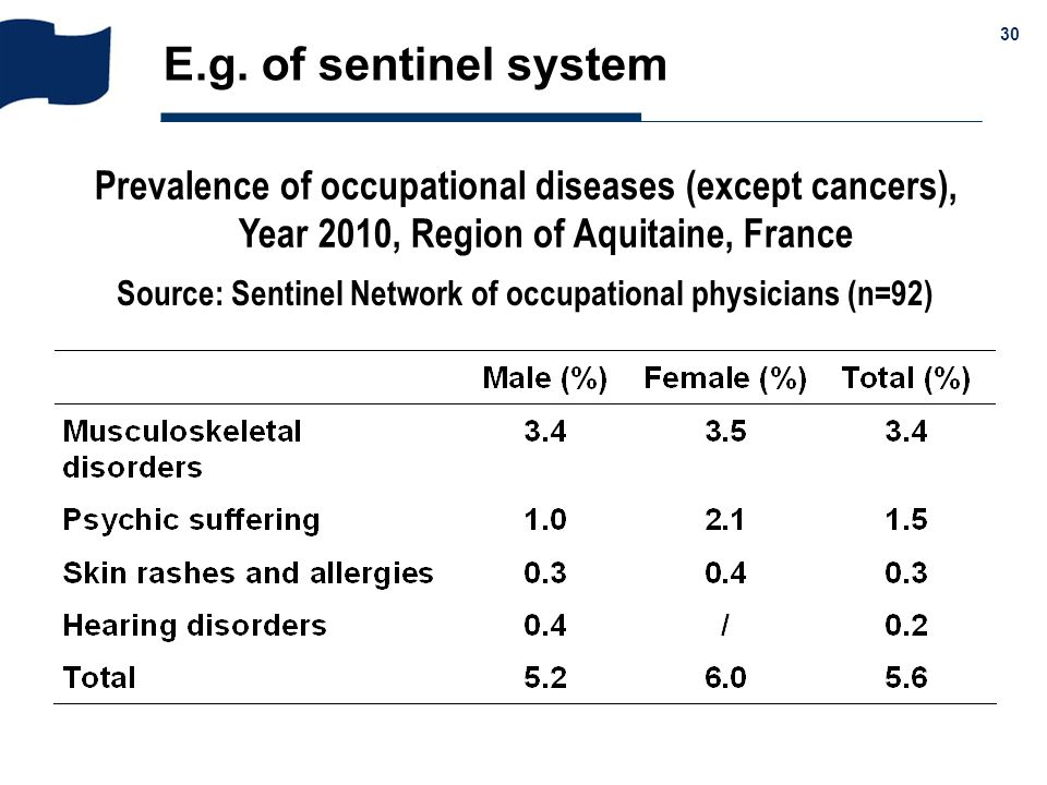 E.g. of sentinel system Prevalence of occupational diseases (except cancers), Year 2010, Region of Aquitaine, France.