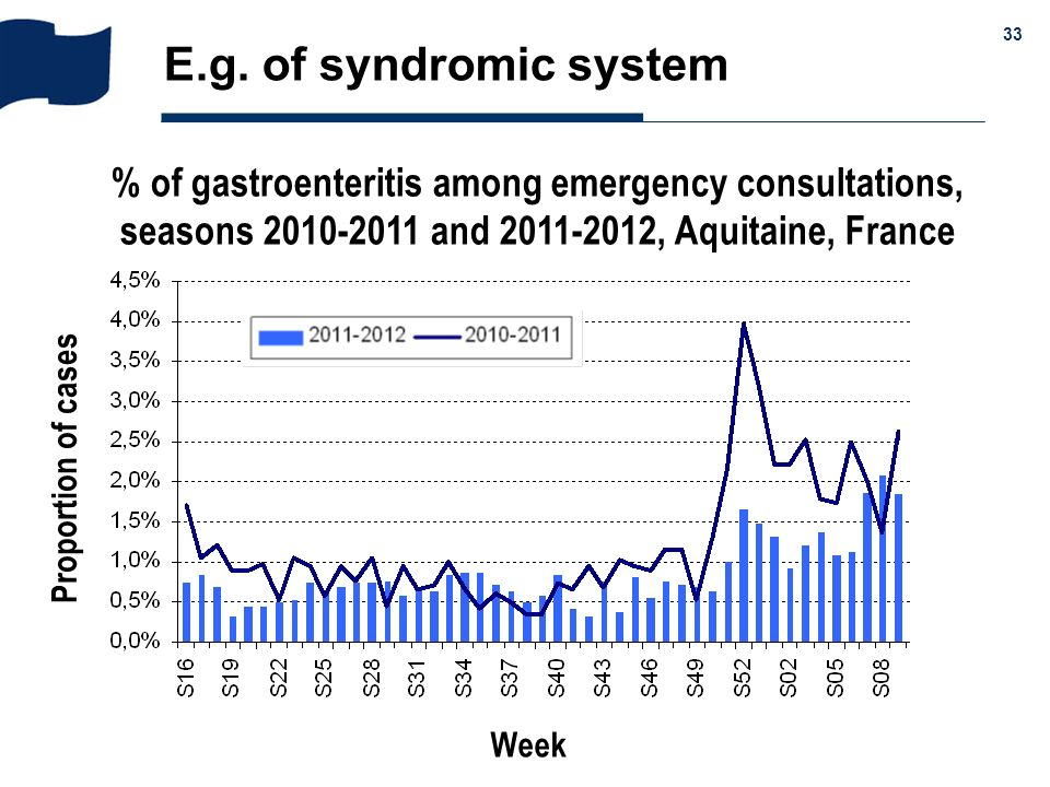 E.g. of syndromic system % of gastroenteritis among emergency consultations, seasons 2010-2011 and 2011-2012, Aquitaine, France.