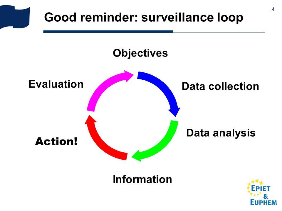 Good reminder: surveillance loop