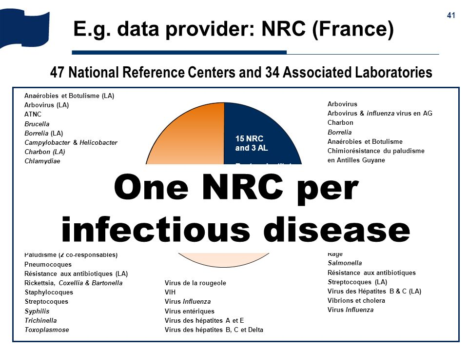 47 National Reference Centers and 34 Associated Laboratories