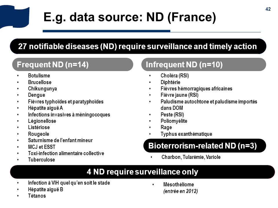E.g. data source: ND (France)