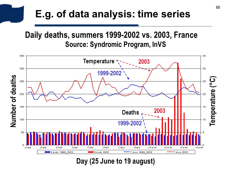 E.g. of data analysis: time series