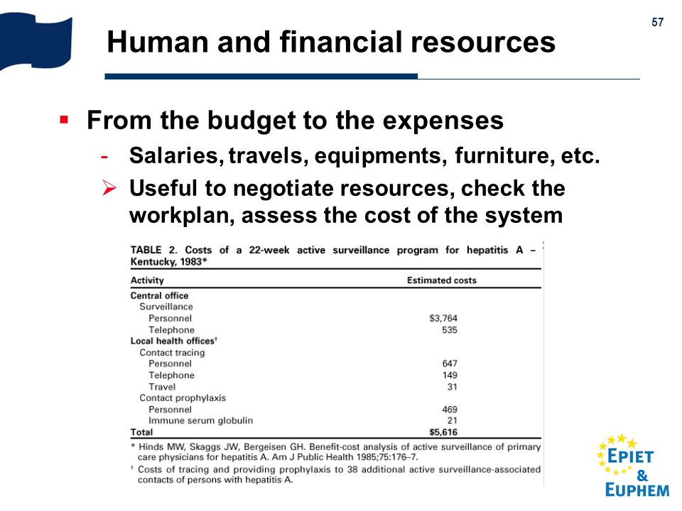 Human and financial resources