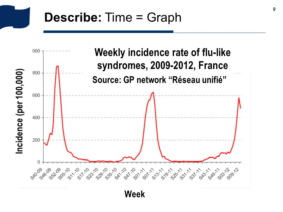Describe: Time = Graph Weekly incidence rate of flu-like syndromes, , France. Source: GP network Réseau unifié