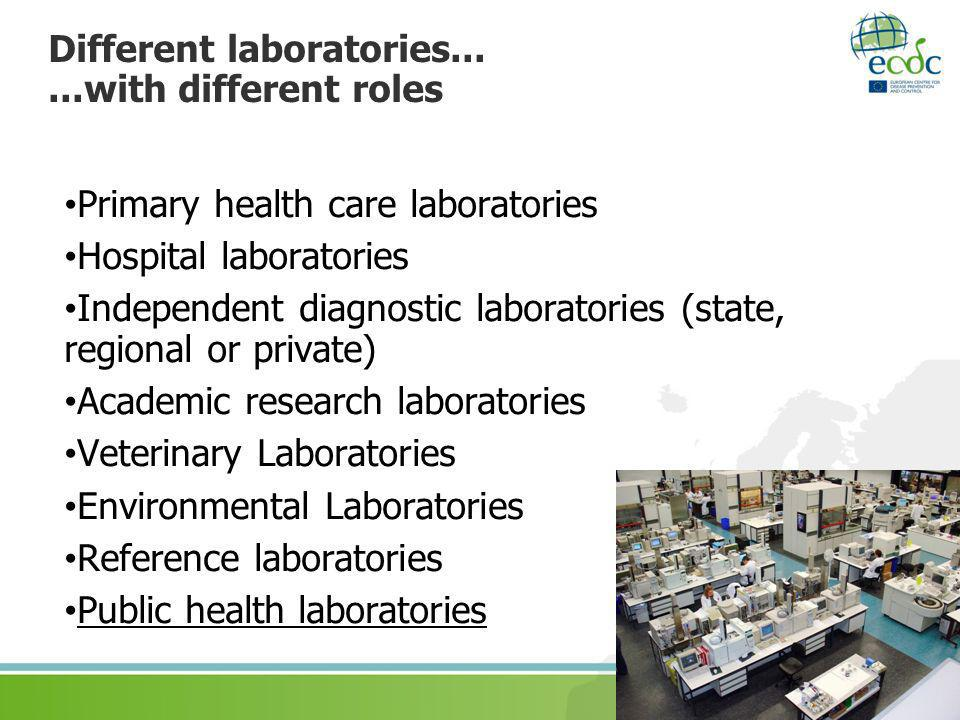 Different laboratories... ...with different roles