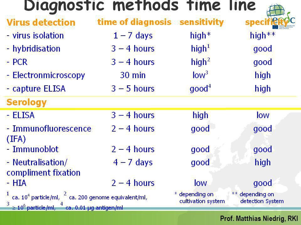 Diagnostic methods time line