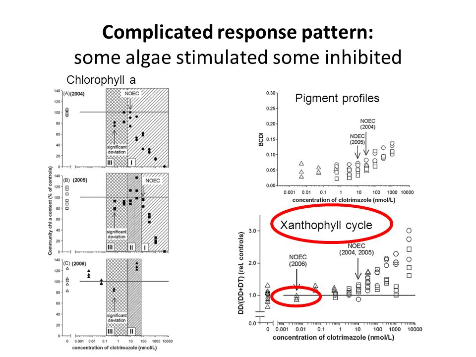 Complicated response pattern: some algae stimulated some inhibited