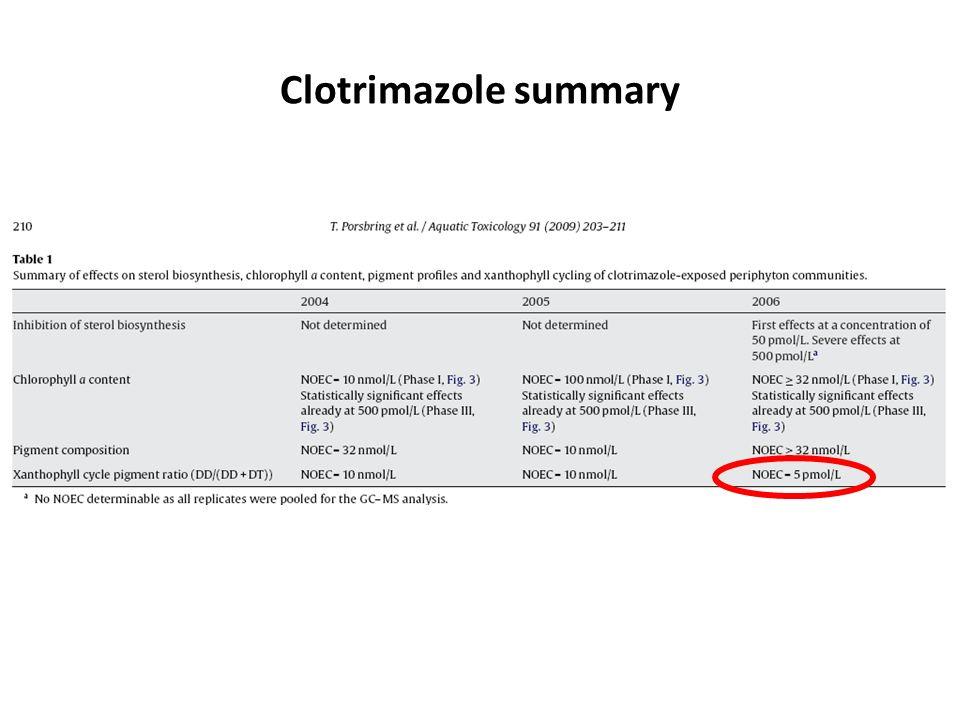 Clotrimazole summary