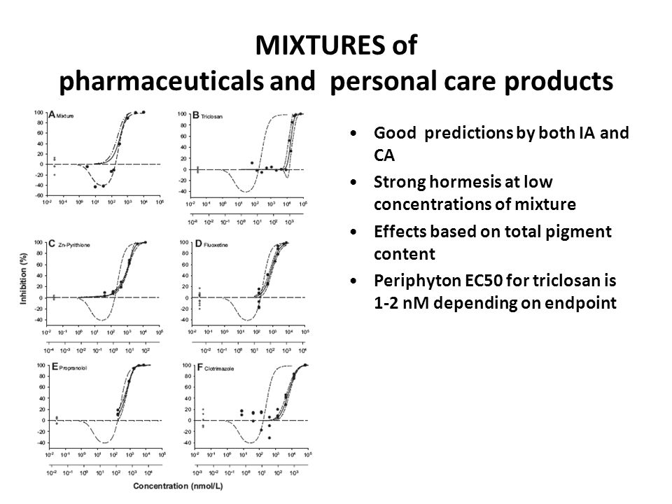 MIXTURES of pharmaceuticals and personal care products