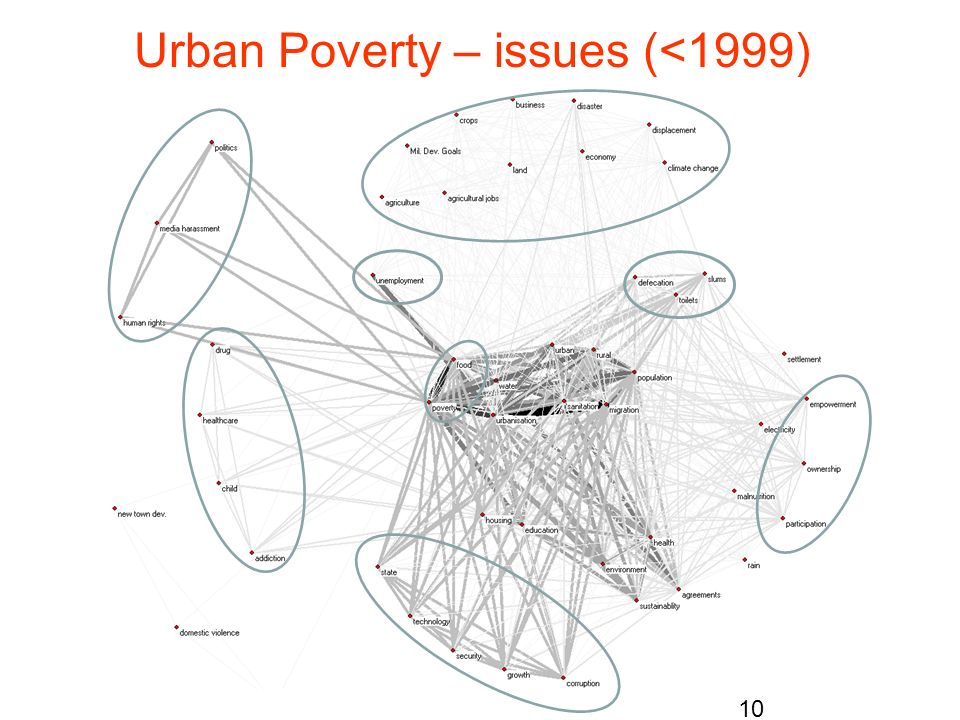 Urban Poverty – issues (<1999)