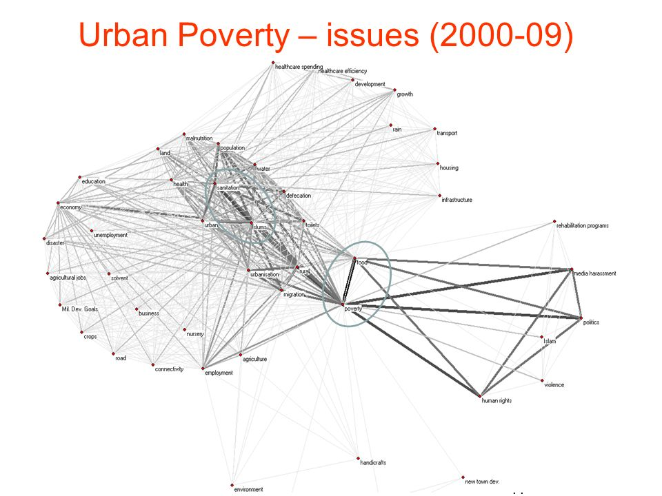 Urban Poverty – issues (2000-09)