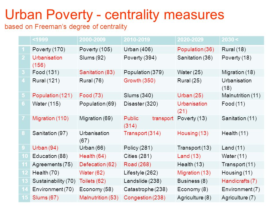 Urban Poverty - centrality measures based on Freeman's degree of centrality