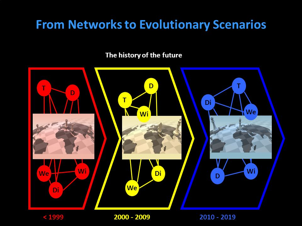 From Networks to Evolutionary Scenarios The history of the future