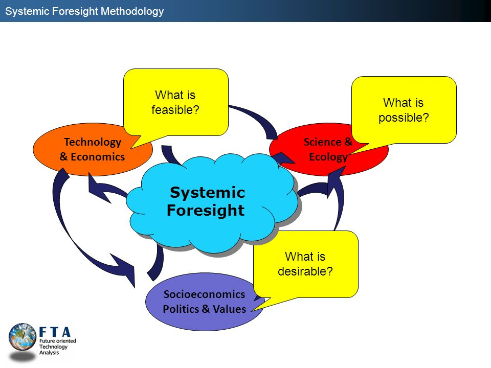What is feasible What is possible Technology & Economics Science &