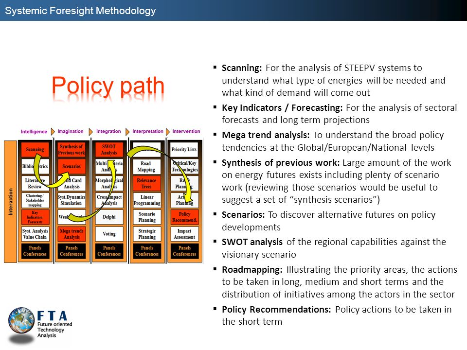 Policy path Systemic Foresight Methodology