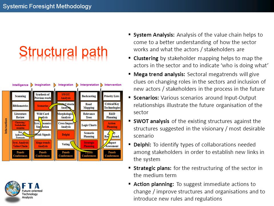 Structural path Systemic Foresight Methodology