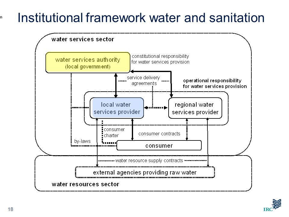 Institutional framework water and sanitation