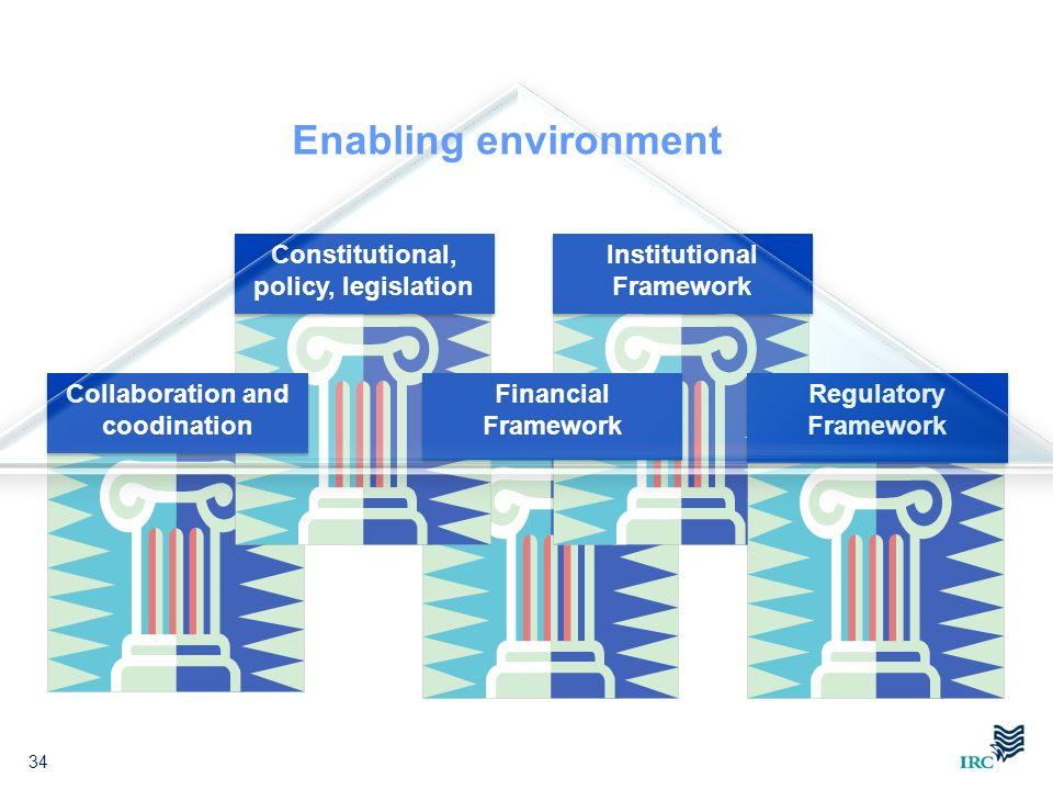 Enabling environment Constitutional, policy, legislation