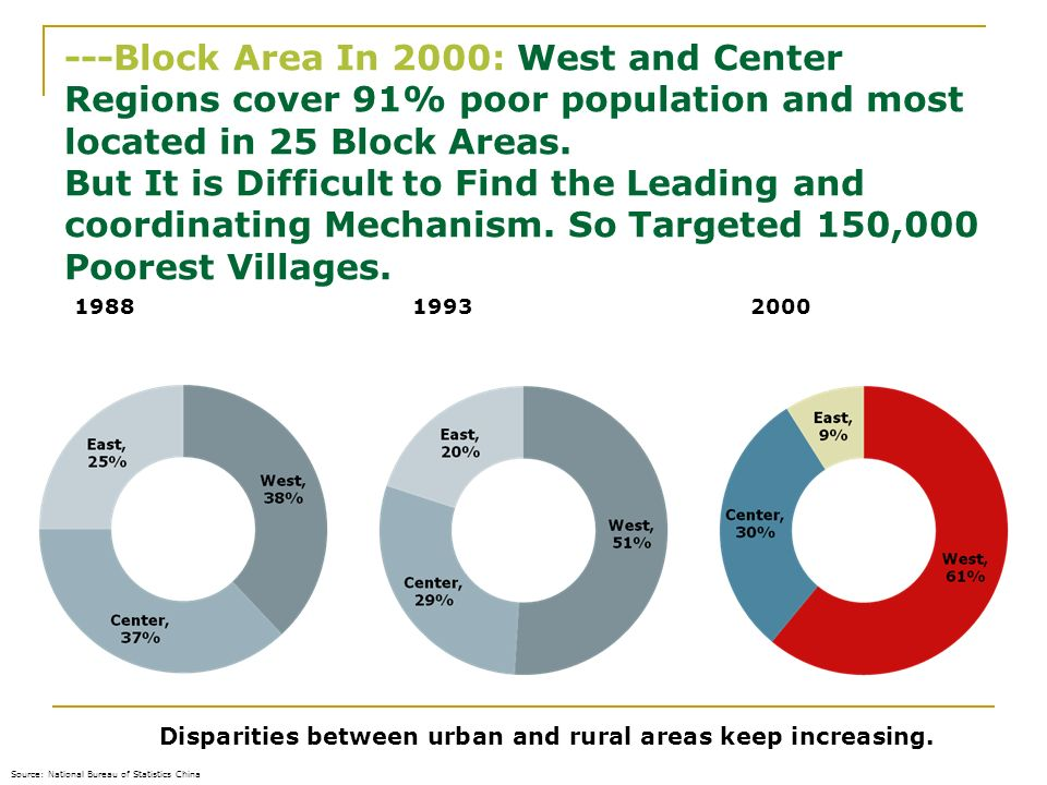---Block Area In 2000: West and Center Regions cover 91% poor population and most located in 25 Block Areas. But It is Difficult to Find the Leading and coordinating Mechanism. So Targeted 150,000 Poorest Villages.