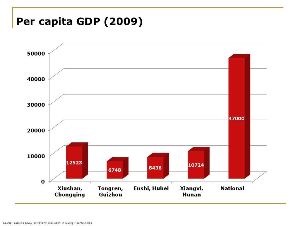 Per capita GDP (2009) 28.03.2017.