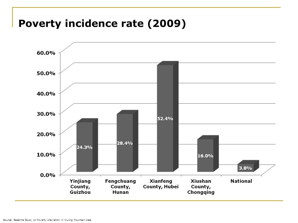 Poverty incidence rate (2009)