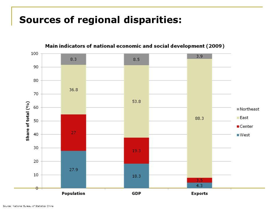 Sources of regional disparities: